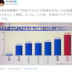 【恥ずかしすぎるアホー太郎】❌コロナ死者数が少ないのは民度が違うから➡︎⭕️死亡率アジアNO1