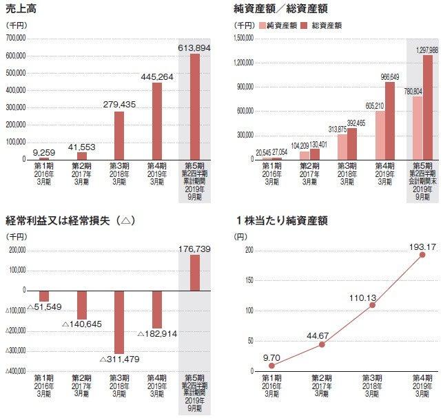インサイド 株価 ai