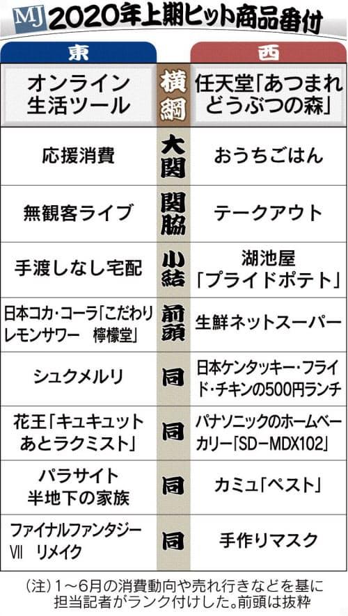 【即みつコラム】「2020年上期ヒット商品番付」発表〜日本経済新聞記事より