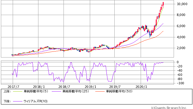 レーザーテック 株価予想
