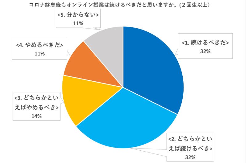 オンライン授業、2回生以上の6割が継続支持=新入生は4割=   〇 ...