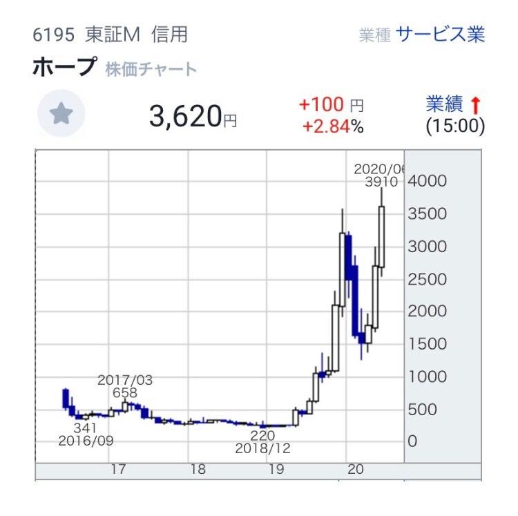 ホープ 株価