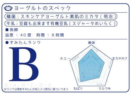 明治スキンケアヨーグルト素肌のミカタ(meiji)