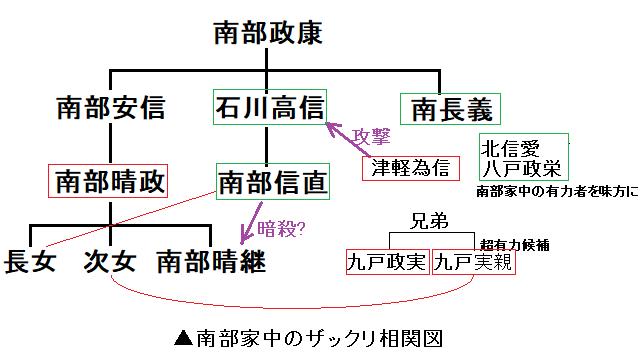 南部家ザックリ【改】