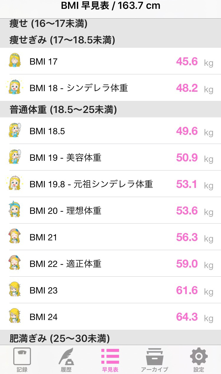 センチ 体重 163 理想