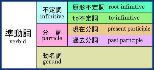 不定 詞 原形 原形不定詞とは一体何か?使役動詞と知覚動詞の使い方を徹底理解しよう。