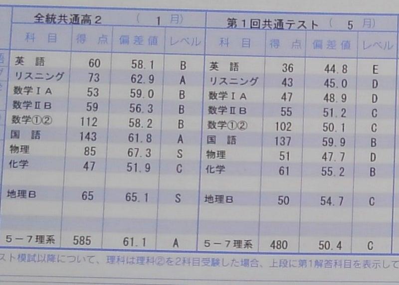 河合塾 全 統 共通 テスト 模試 年間スケジュール 個人でお申し込みの方(一般生)