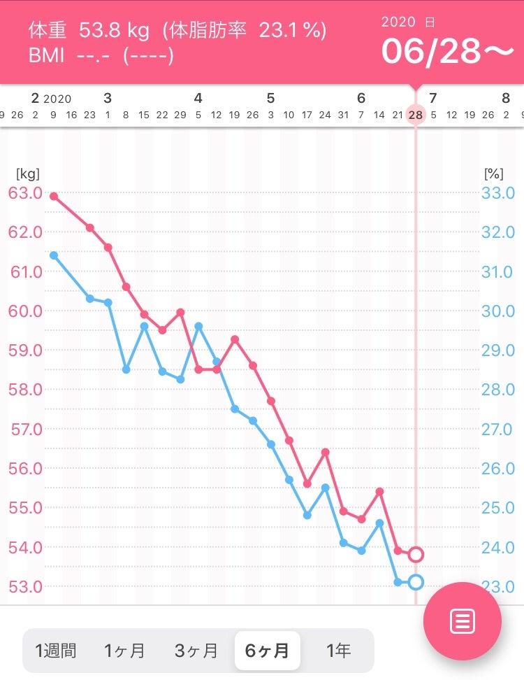 太る 生理 前