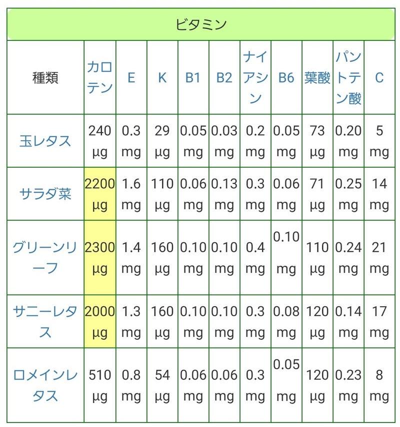 栄養 価 レタス