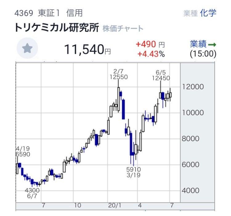 株価 トリ ケミカル