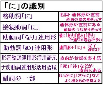 の 分解 光源氏 誕生 品詞