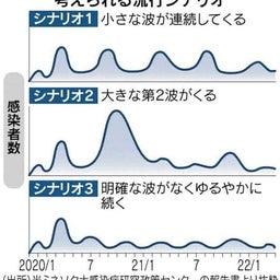 画像 コロナの第二波について聞かれますが の記事より 1つ目
