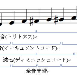 画像 全音音階や十二音技法を理系的に考える~その① の記事より 1つ目