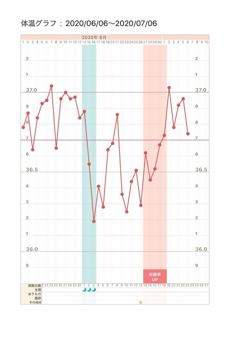 時 10 した 高温 妊娠 日 目 期