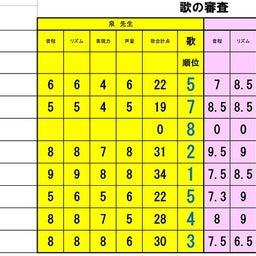 画像 準々決勝Aブロック、Bブロック審査結果 の記事より 7つ目