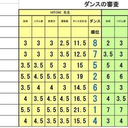 画像 準々決勝Cブロック、Dブロック審査結果 の記事より 4つ目