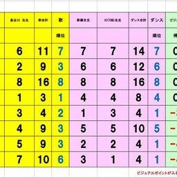 画像 準々決勝Aブロック、Bブロック審査結果 の記事より 6つ目