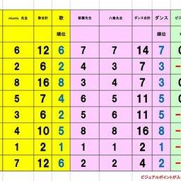 画像 準々決勝Aブロック、Bブロック審査結果 の記事より 2つ目