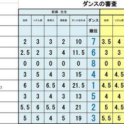 画像 準々決勝Aブロック、Bブロック審査結果 の記事より 8つ目