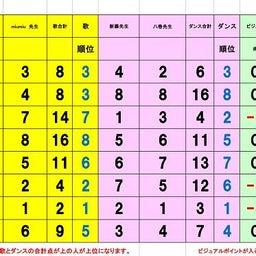 画像 準々決勝Cブロック、Dブロック審査結果 の記事より 6つ目