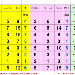 画像 準々決勝Eブロック、Fブロック審査結果 の記事より 6つ目