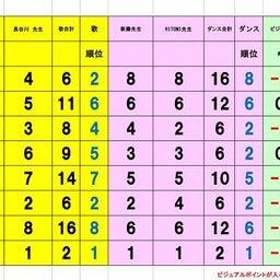 画像 準々決勝Gブロック、Hブロック審査結果 の記事より 6つ目
