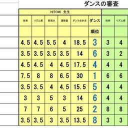 画像 準々決勝Eブロック、Fブロック審査結果 の記事より 8つ目