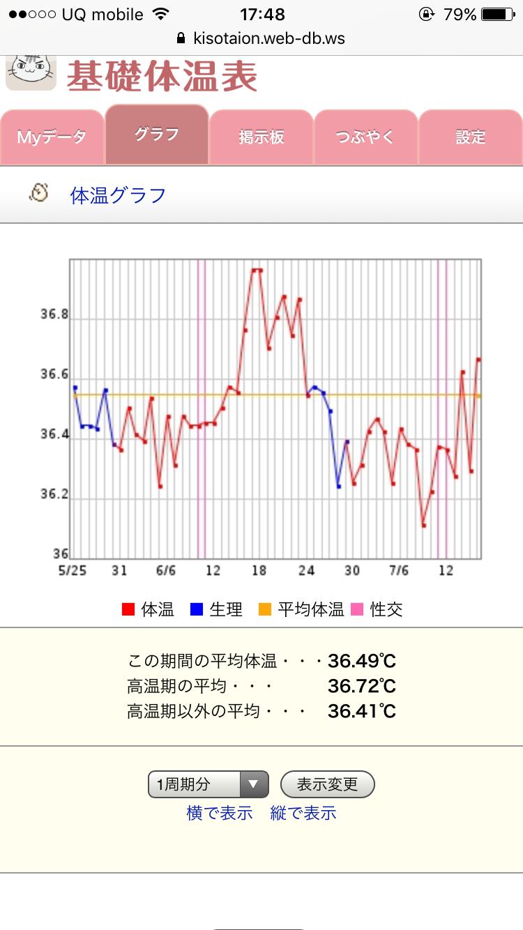 期 くらい 高温 何 度