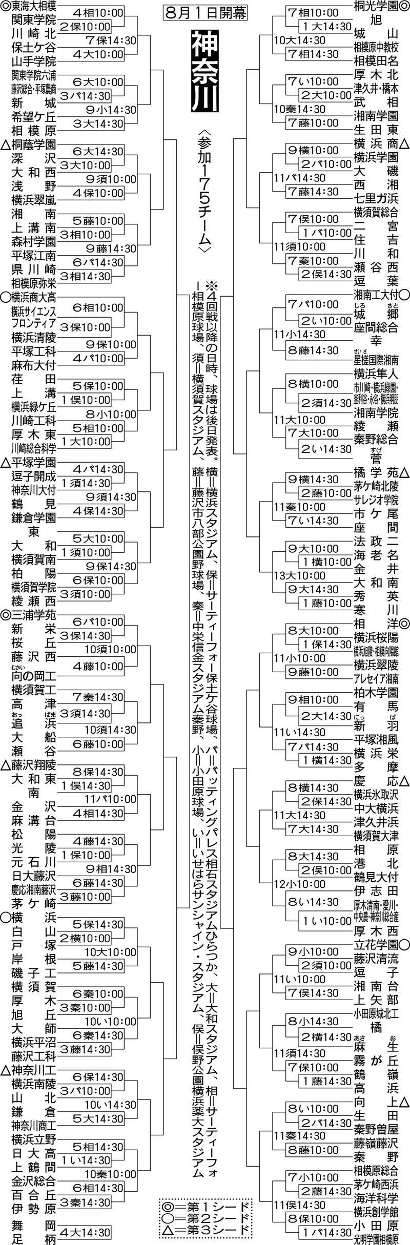 県 高校 野球 神奈川 神奈川高校野球資料館