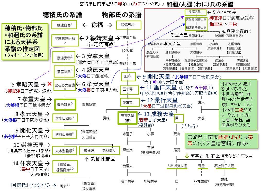 邪馬台国の道標(みちしるべ)神武への系譜 訂正版②