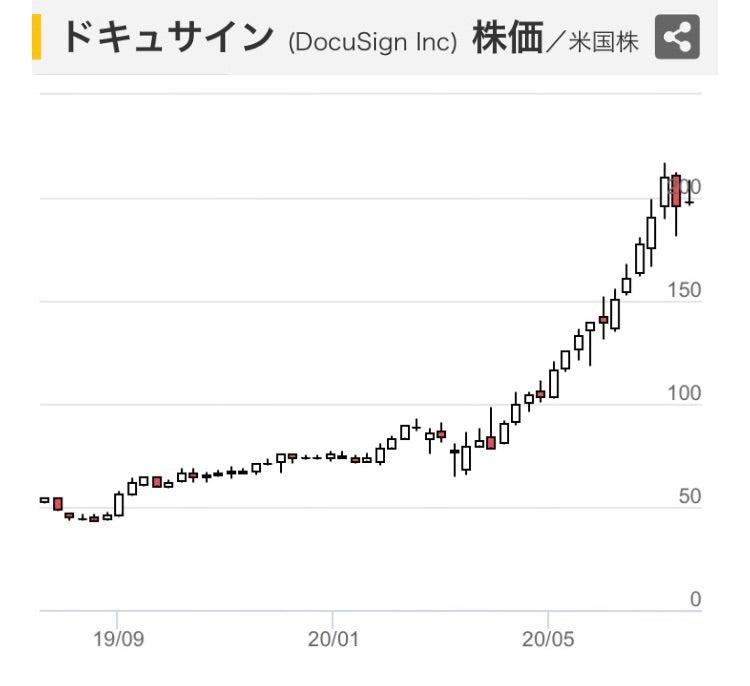 サイン 株価 ドキュ