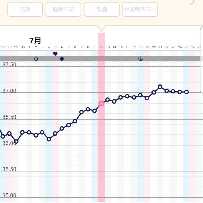 生理きた 高温期