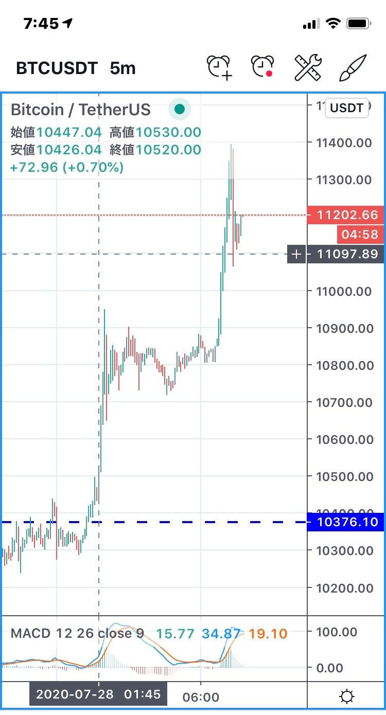 ビットコイン相場分析 : 120万円に強いレジスタンス、2日連続の陰線を記録