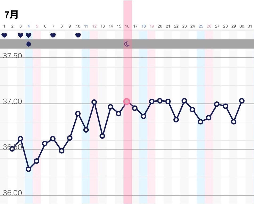 妊娠 した 時 基礎 体温 妊娠したらどうなる? 基礎体温グラフの変化-おむつのムーニー