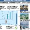 福島第一原発処理水 希釈して海への方針決定へ トリチウム(三重水素)についての教育広報の強化をの画像