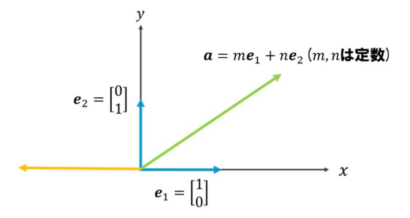 ベクトルの表し方