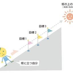 画像 「ふだんの哲学」今日は「成長」〜目標と目的~坂の上に太陽をのぼらせよ の記事より 3つ目