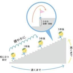 画像 「ふだんの哲学」今日は「成長」〜目標[2]~健やかに・高く・遠くまで の記事より 3つ目