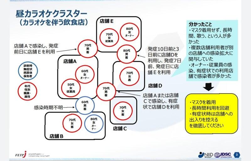 集 クラスター 事例 新型コロナ 職場内クラスターを防ぐ8つのポイント(坂本史衣)