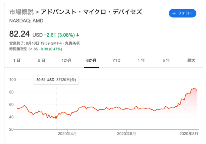 の 株価 amd