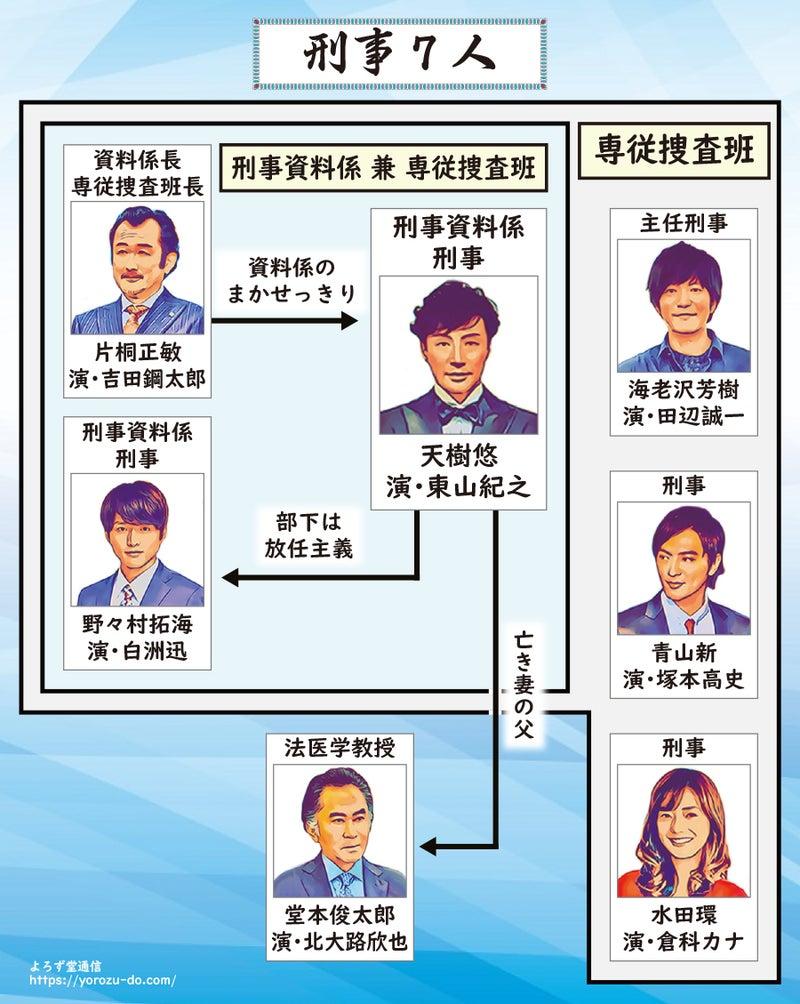 人 ネタバレ 7 刑事