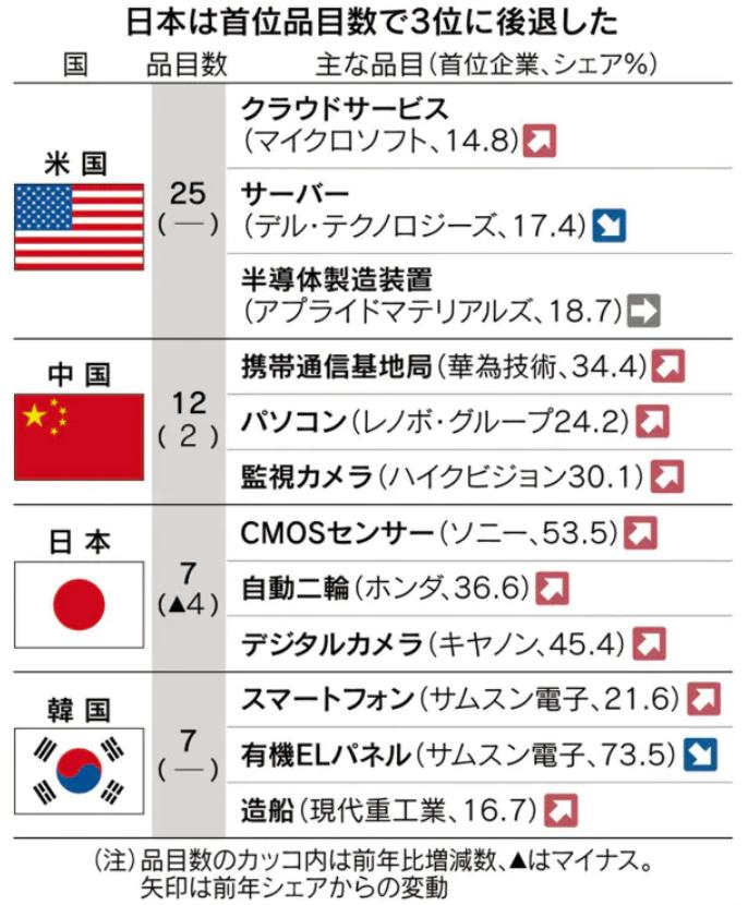 世界シェア首位、日本勢7品目に減少 中国 ハイテクで存在感 シェア首位 ...