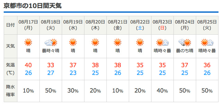 日間 京都 天気 25 予報 市