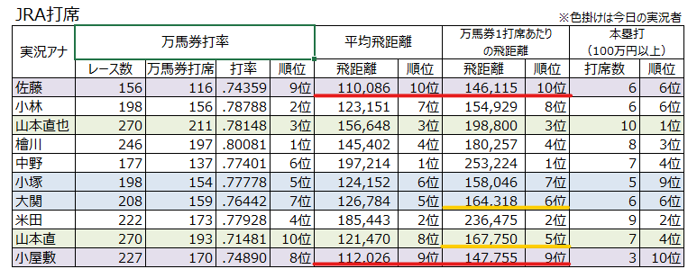 Nikkei アナウンサー ラジオ 2019年の『リーディングアナウンサー』が決定!