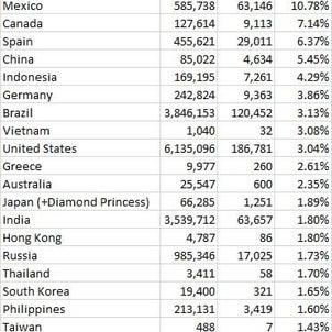 コロナによる死亡率、世界ランキング(8/30)の画像
