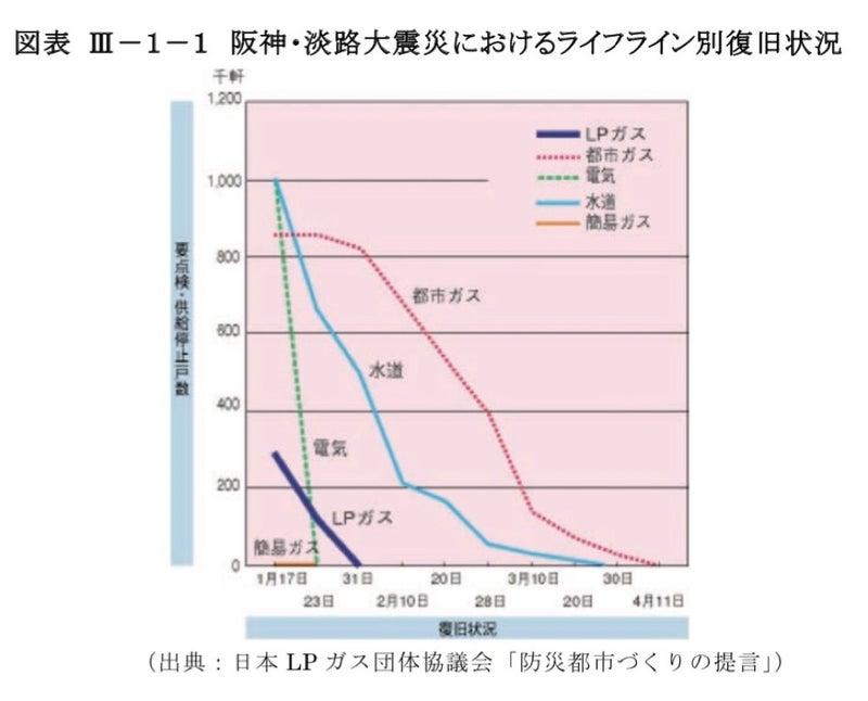 都市 プロパン ガス ガス プロパンガス(LPガス)とは?メリットとデメリット・都市ガスとの違いを解説