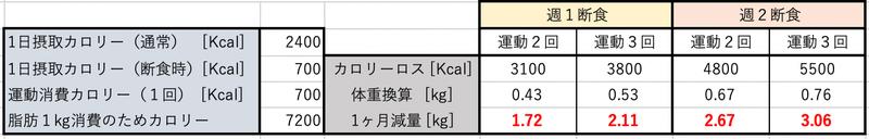 ヶ月 で 痩せる 一 2 キロ