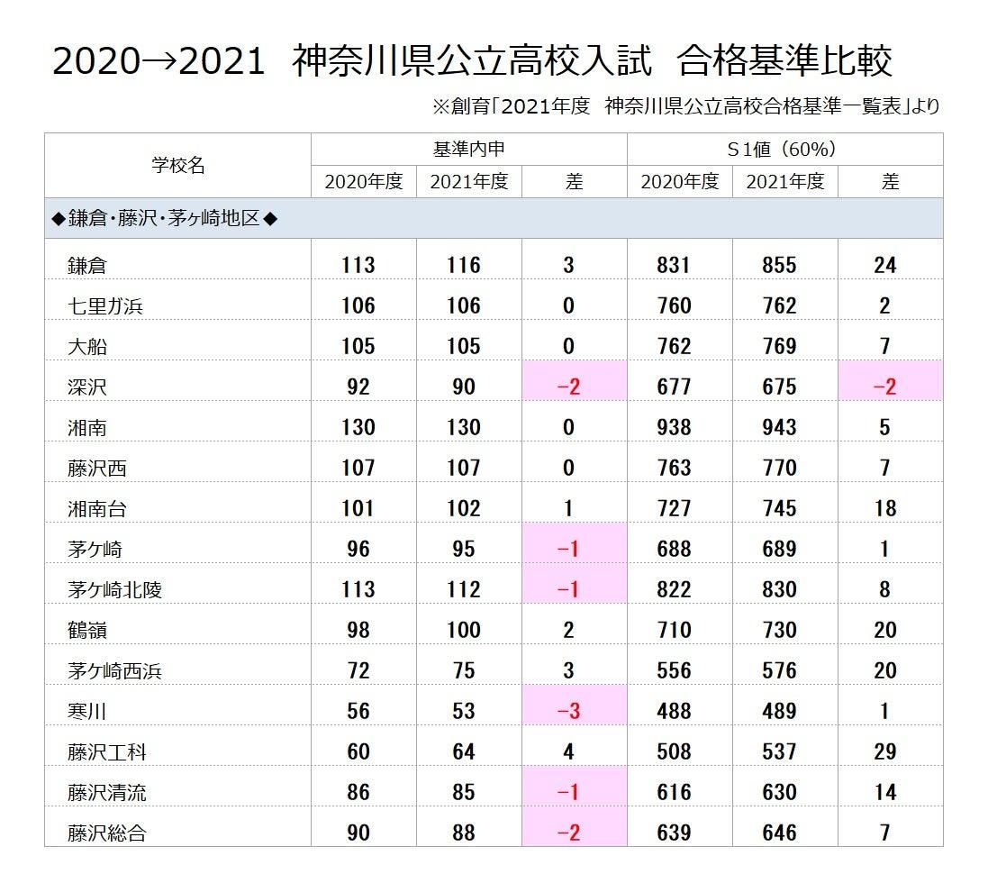 倍率 2021 入試 神奈川 県 高校 公立