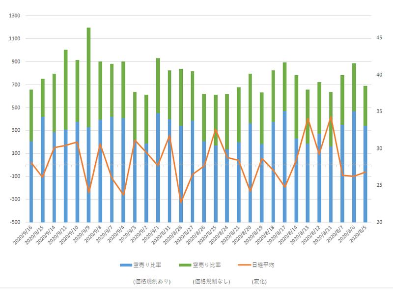 比率 空売り 空売り比率の意味と株価への影響