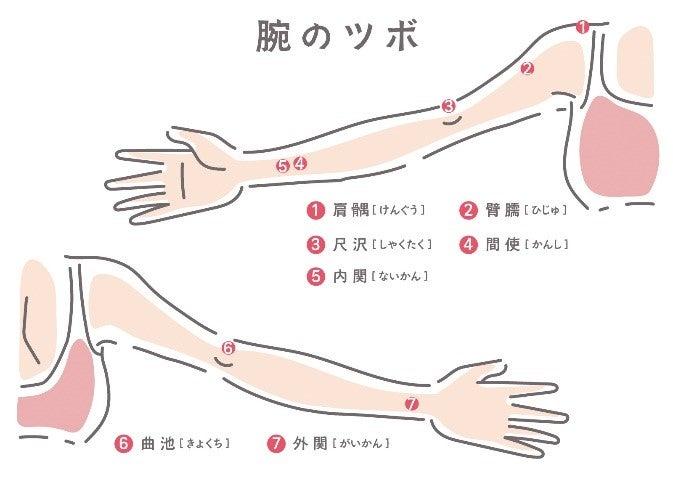 痛い 二の腕